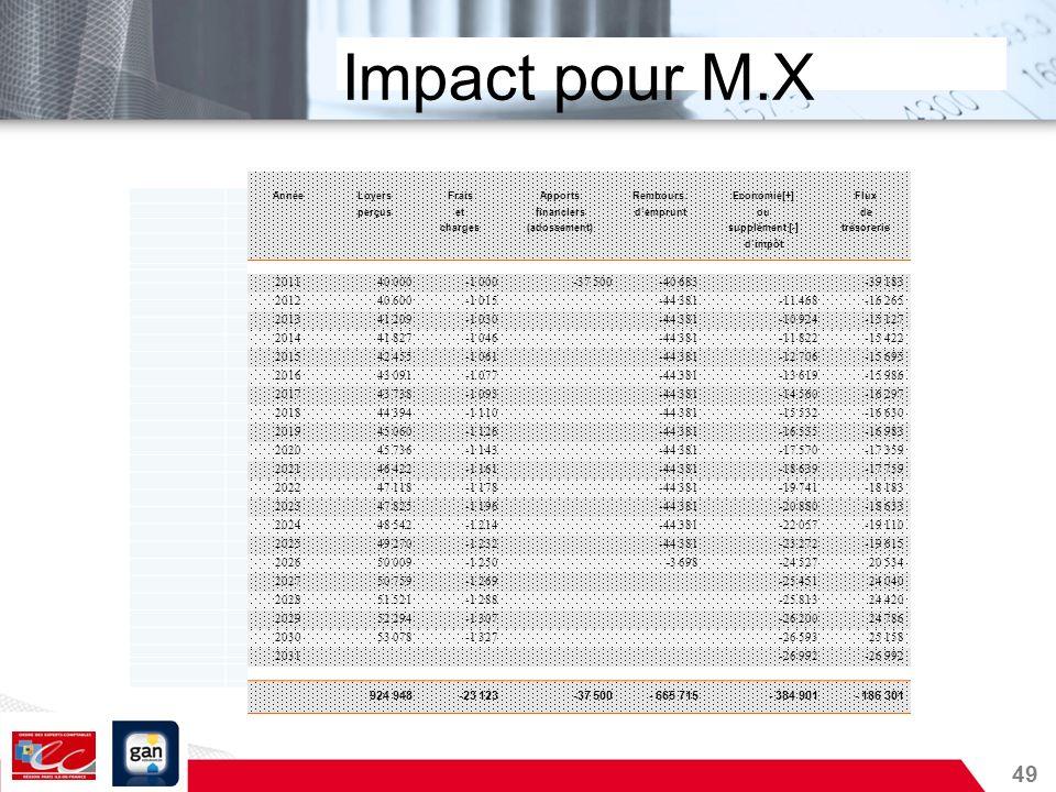 49 Impact pour M.X AnnéeLoyersFraisApportsRembours.Economie[+]Flux perçusetfinanciersdempruntoude charges(adossement) supplément [-]trésorerie dimpôt
