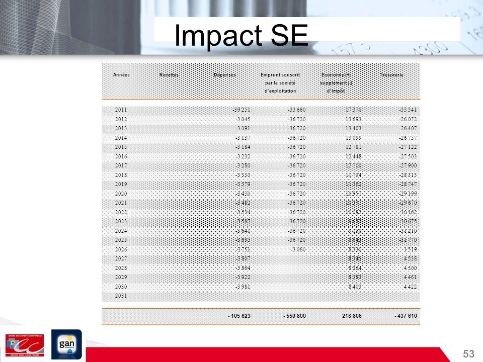 53 Impact SE AnnéesRecettesDépensesEmprunt souscritEconomie (+)Trésorerie par la sociétésupplément (-) dexploitationdimpôt 2011 -39 251-33 66017 370-5
