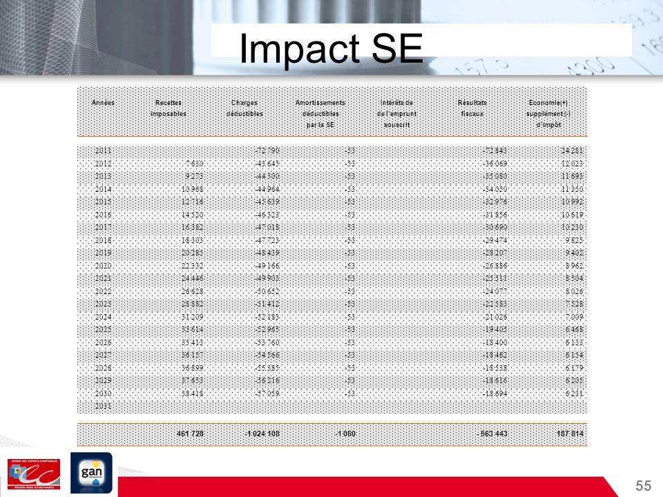 55 Impact SE AnnéesRecettesChargesAmortissementsIntérêts deRésultatsEconomie(+) imposablesdéductibles de lempruntfiscauxsupplément (-) par la SEsouscr