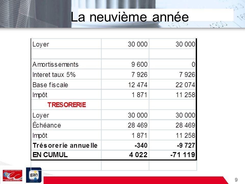 40 Le cas JACQUES CELAIR En effet, la SCI constitué en 1976, encaisse de la SA un loyer de 72K La SCI a, bien sûr, remboursé lemprunt La valeur actuelle de limmeuble est de 1 000 000 .