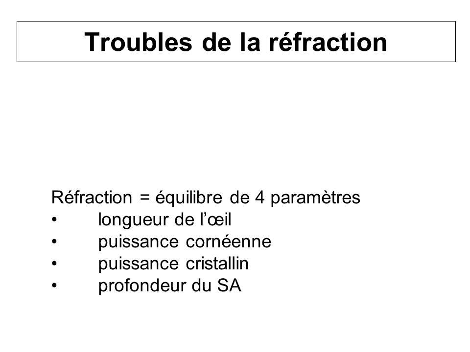 Troubles de la réfraction Réfraction = équilibre de 4 paramètres longueur de lœil puissance cornéenne puissance cristallin profondeur du SA