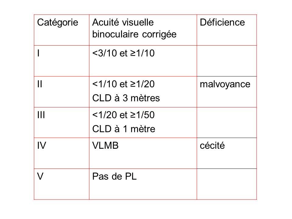 CatégorieAcuité visuelle binoculaire corrigée Déficience I<3/10 et 1/10 II<1/10 et 1/20 CLD à 3 mètres malvoyance III<1/20 et 1/50 CLD à 1 mètre IVVLM