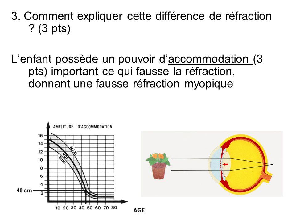 3. Comment expliquer cette différence de réfraction ? (3 pts) Lenfant possède un pouvoir daccommodation (3 pts) important ce qui fausse la réfraction,