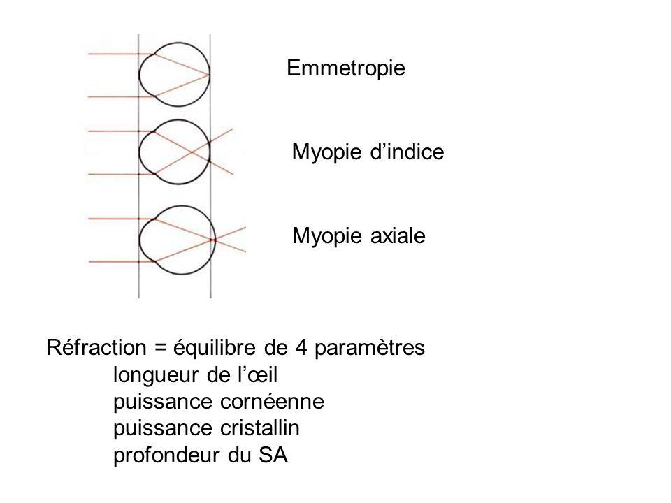 Emmetropie Myopie dindice Myopie axiale Réfraction = équilibre de 4 paramètres longueur de lœil puissance cornéenne puissance cristallin profondeur du