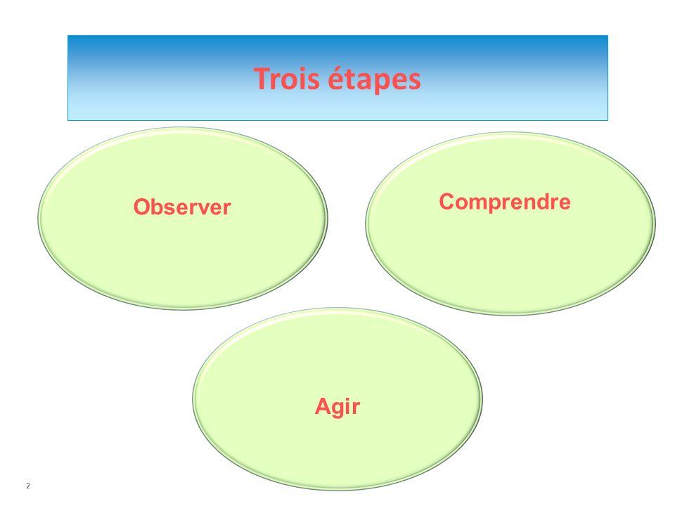 2 Comprendre Trois étapes Agir Observer