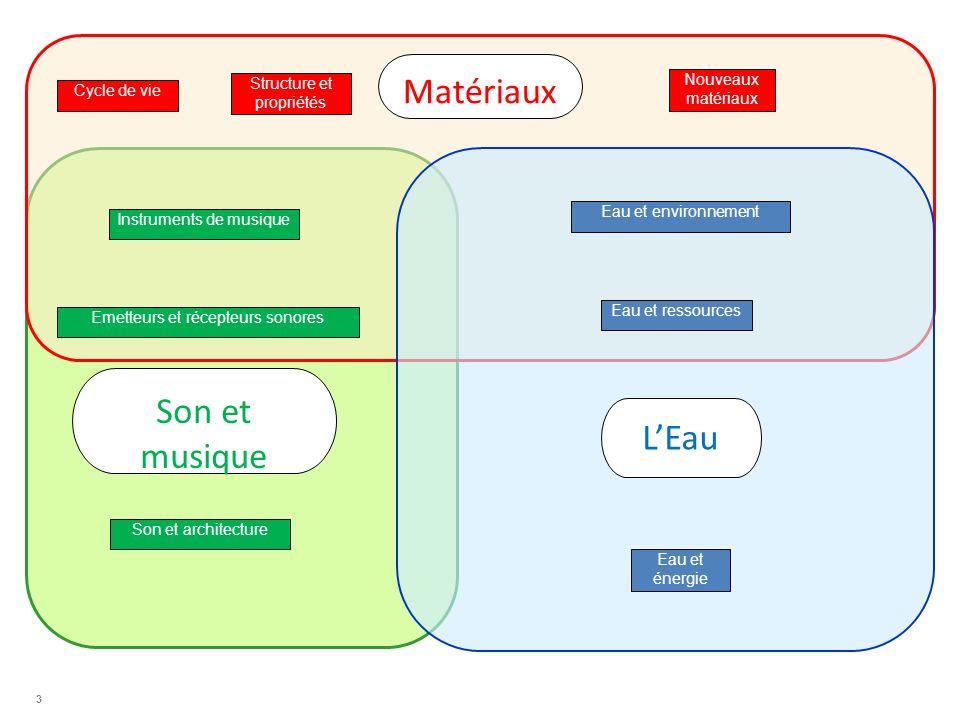 3 Son et musique Cycle de vie Nouveaux matériaux Structure et propriétés Instruments de musique Emetteurs et récepteurs sonores LEau Eau et environnem