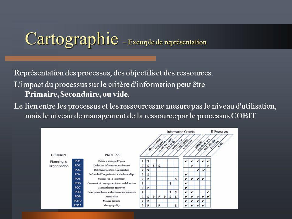 Cartographie – Exemple de représentation Représentation des processus, des objectifs et des ressources. L'impact du processus sur le critère d'informa