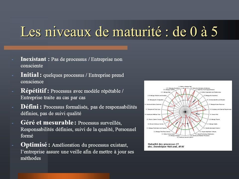 Les niveaux de maturité : de 0 à 5 - Inexistant : Pas de processus / Entreprise non consciente - Initial : quelques processus / Entreprise prend conscience - Répétitif : Processus avec modèle répétable / Entreprise traite au cas par cas - Défini : Processus formalisés, pas de responsabilités définies, pas de suivi qualité - Géré et mesurable : Processus surveillés, Responsabilités définies, suivi de la qualité, Personnel formé - Optimisé : Amélioration du processus existant, lentreprise assure une veille afin de mettre à jour ses méthodes