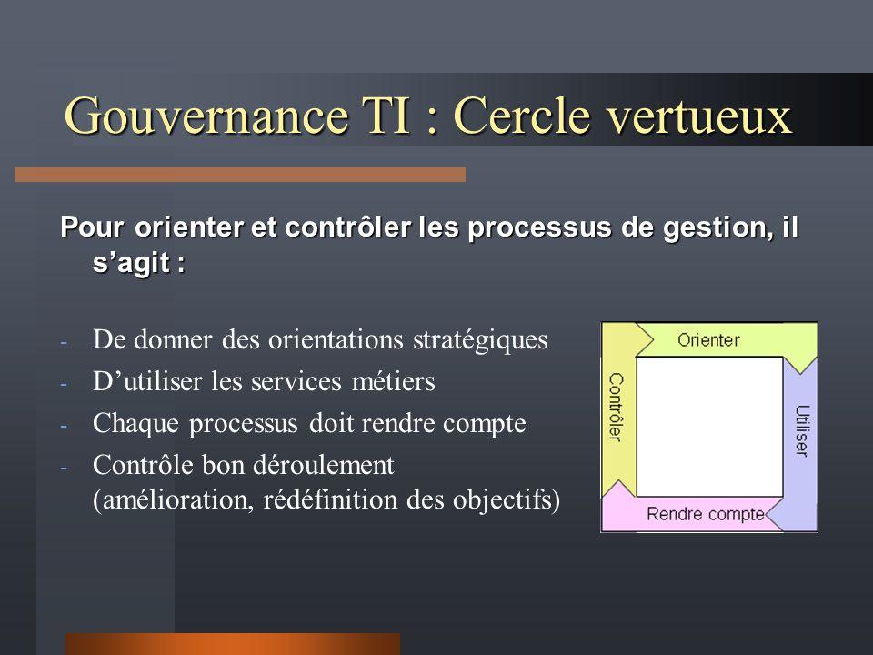 Gouvernance TI : Cercle vertueux Pour orienter et contrôler les processus de gestion, il sagit : - De donner des orientations stratégiques - Dutiliser les services métiers - Chaque processus doit rendre compte - Contrôle bon déroulement (amélioration, rédéfinition des objectifs)