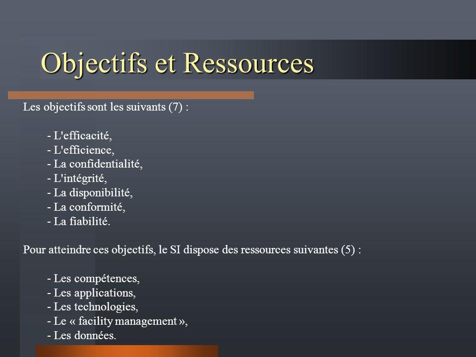 Objectifs et Ressources Les objectifs sont les suivants (7) : - L efficacité, - L efficience, - La confidentialité, - L intégrité, - La disponibilité, - La conformité, - La fiabilité.