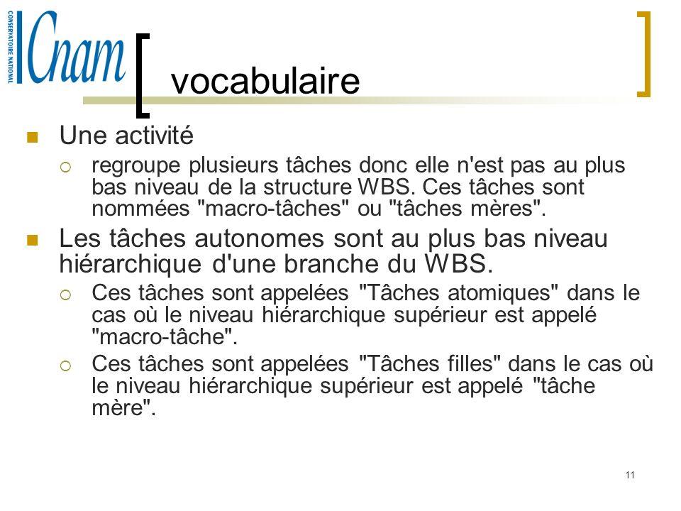 11 vocabulaire Une activité regroupe plusieurs tâches donc elle n'est pas au plus bas niveau de la structure WBS. Ces tâches sont nommées