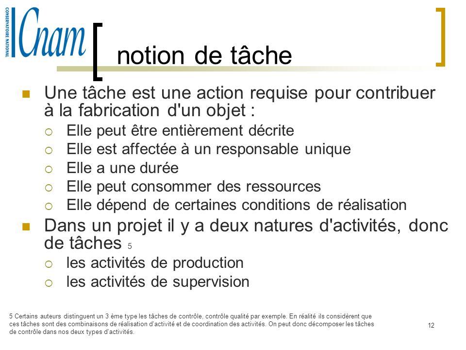 12 notion de tâche Une tâche est une action requise pour contribuer à la fabrication d'un objet : Elle peut être entièrement décrite Elle est affectée