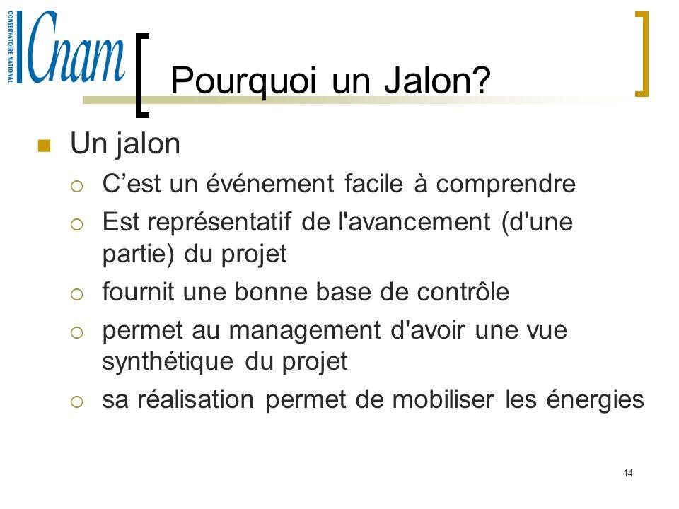 14 Pourquoi un Jalon? Un jalon Cest un événement facile à comprendre Est représentatif de l'avancement (d'une partie) du projet fournit une bonne base