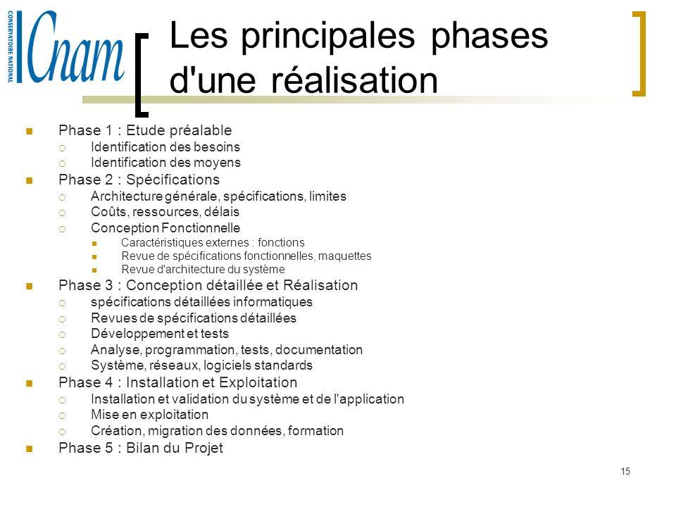 15 Les principales phases d'une réalisation Phase 1 : Etude préalable Identification des besoins Identification des moyens Phase 2 : Spécifications Ar