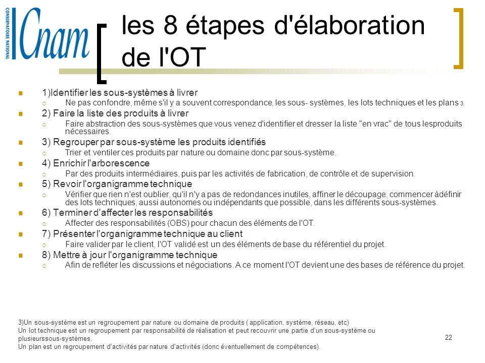 22 les 8 étapes d'élaboration de l'OT 1)Identifier les sous-systèmes à livrer Ne pas confondre, même s'il y a souvent correspondance, les sous- systèm
