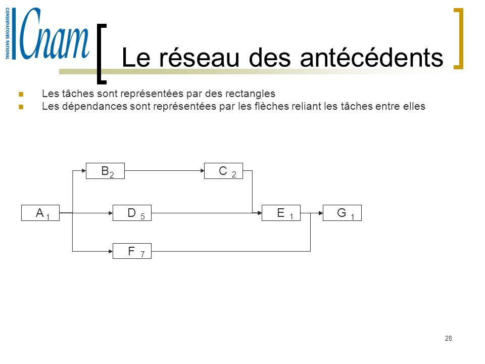28 Le réseau des antécédents Les tâches sont représentées par des rectangles Les dépendances sont représentées par les flèches reliant les tâches entr
