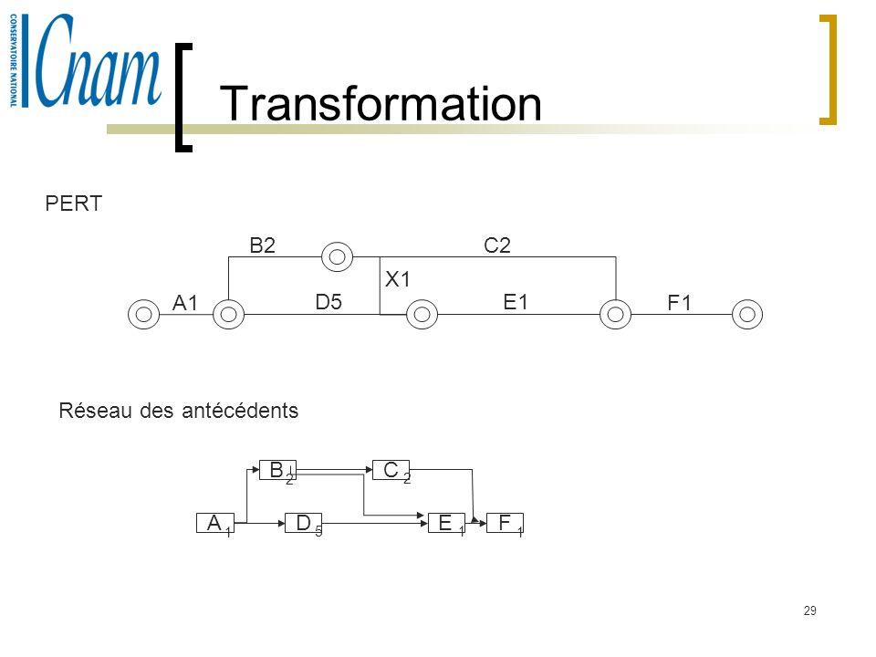 29 Transformation A1 B2C2 D5E1 F1 A 1 B 2 D 5 C 2 E 1 F 1 X1 PERT Réseau des antécédents