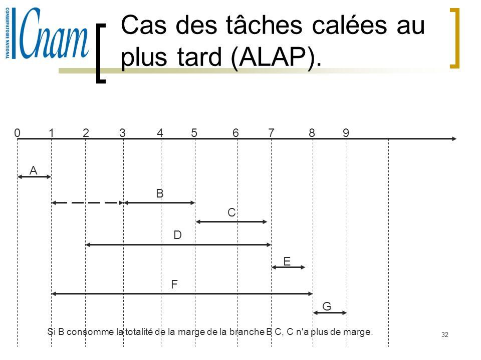 32 Cas des tâches calées au plus tard (ALAP). A B C D E F G 34567 01289 Si B consomme la totalité de la marge de la branche B C, C n'a plus de marge.