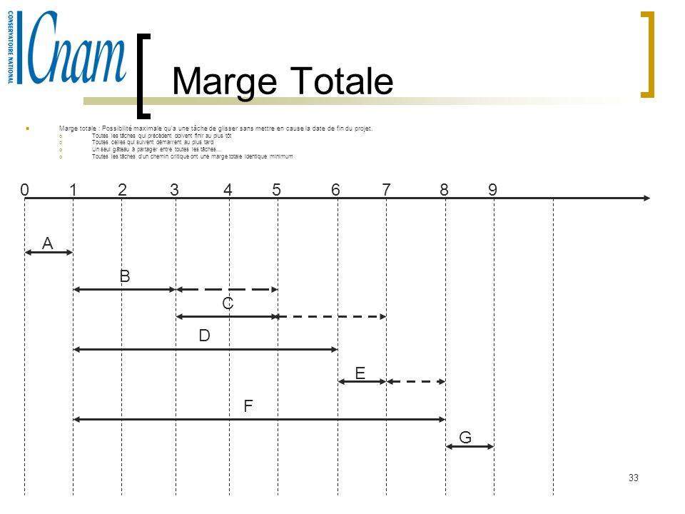 33 Marge Totale Marge totale : Possibilité maximale qu'a une tâche de glisser sans mettre en cause la date de fin du projet. Toutes les tâches qui pré