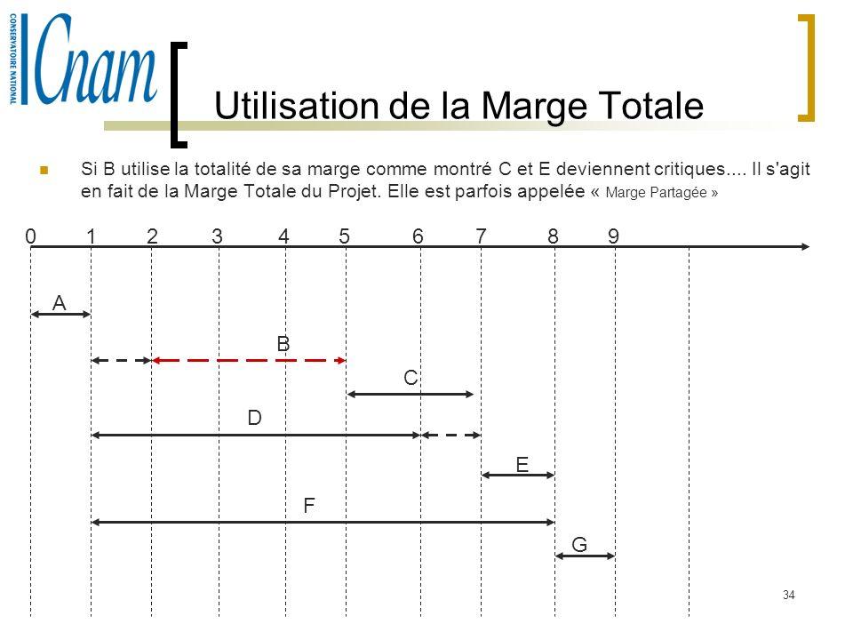 34 Utilisation de la Marge Totale Si B utilise la totalité de sa marge comme montré C et E deviennent critiques.... Il s'agit en fait de la Marge Tota