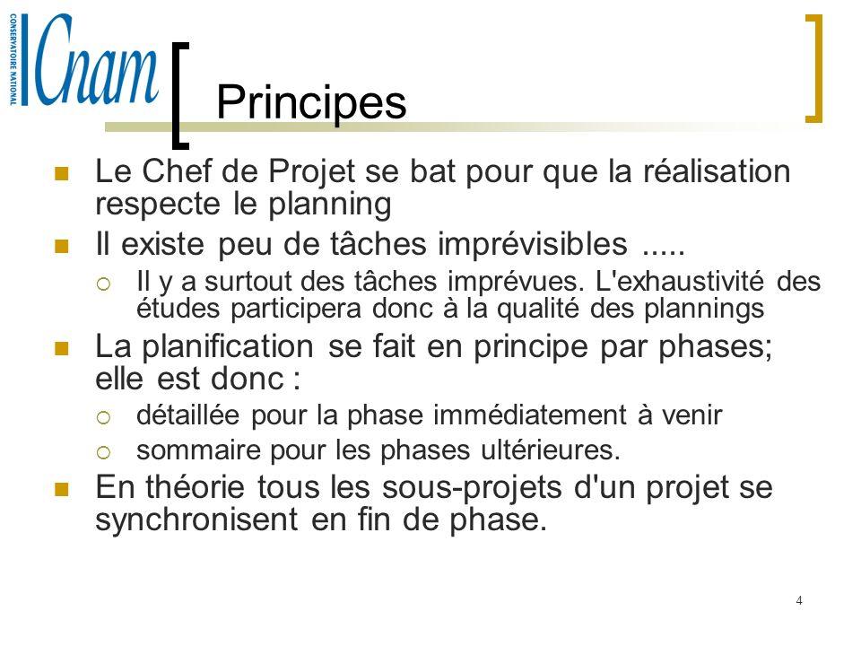 4 Principes Le Chef de Projet se bat pour que la réalisation respecte le planning Il existe peu de tâches imprévisibles..... Il y a surtout des tâches