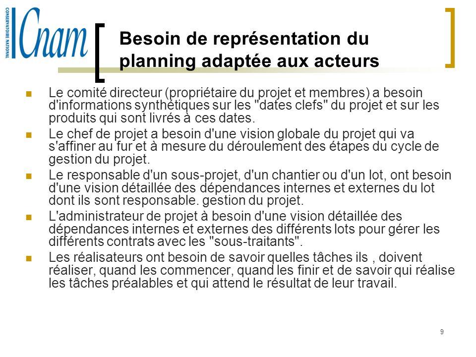 9 Besoin de représentation du planning adaptée aux acteurs Le comité directeur (propriétaire du projet et membres) a besoin d'informations synthétique