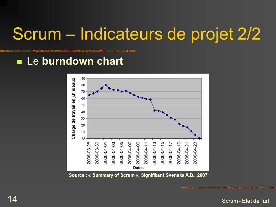 Scrum - Etat de l'art 14 Scrum – Indicateurs de projet 2/2 Le burndown chart Source : « Summary of Scrum », Signifikant Svenska A.B., 2007