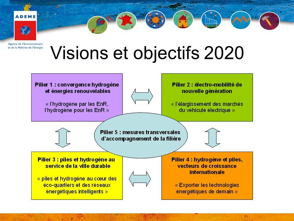 Visions et objectifs 2020