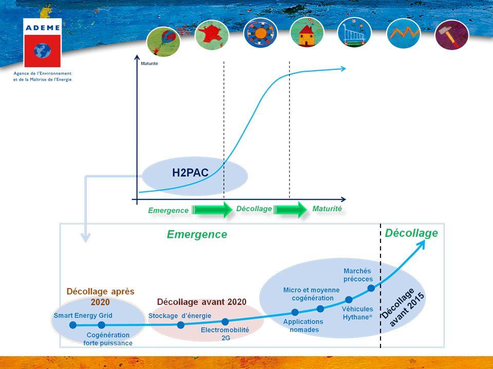 Deux appellations de lhydrogène – énergie, selon la source et/ou le procédé de production : –« Hydrogène bas carbone » : vaporéformage GN + CSCV électrolyse avec source nucléaire ou renouvelable procédés biomasse (gazéification, vaporéformage biogaz …) –« Hydrogène renouvelable » : électrolyse avec source renouvelable procédés biomasse (gazéification, vaporéformage biogaz …)