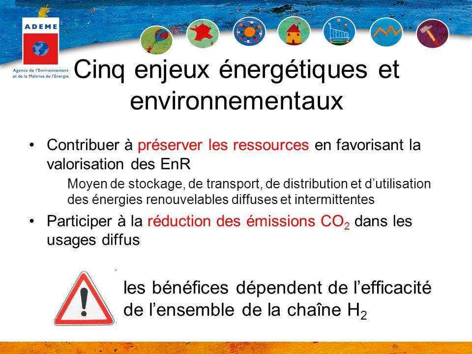 Cinq enjeux énergétiques et environnementaux Contribuer à préserver les ressources en favorisant la valorisation des EnR Moyen de stockage, de transport, de distribution et dutilisation des énergies renouvelables diffuses et intermittentes Participer à la réduction des émissions CO 2 dans les usages diffus les bénéfices dépendent de lefficacité de lensemble de la chaîne H 2
