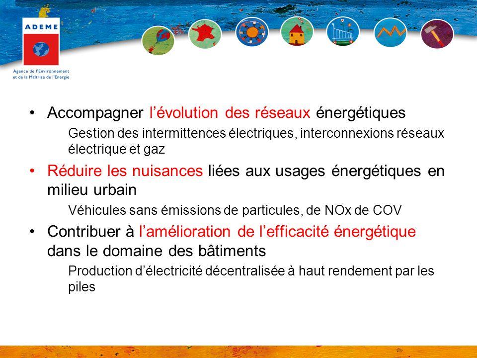 Accompagner lévolution des réseaux énergétiques Gestion des intermittences électriques, interconnexions réseaux électrique et gaz Réduire les nuisances liées aux usages énergétiques en milieu urbain Véhicules sans émissions de particules, de NOx de COV Contribuer à lamélioration de lefficacité énergétique dans le domaine des bâtiments Production délectricité décentralisée à haut rendement par les piles