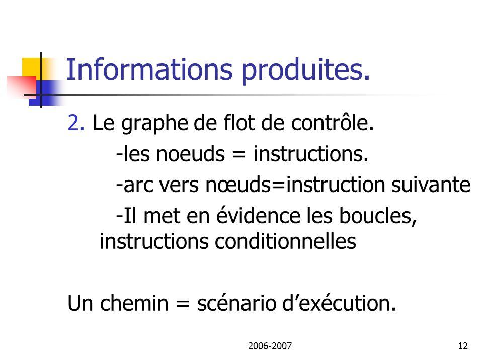 2006-200713 Informations produites.