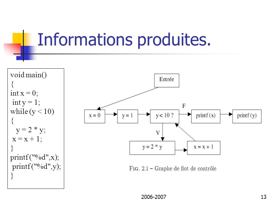 2006-200714 Informations produites.3. Le graphe de dépendance de contrôle.