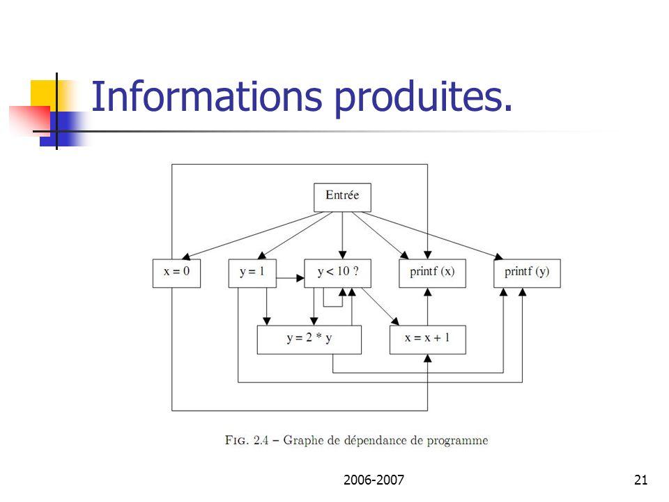 2006-200722 Informations produites.6.