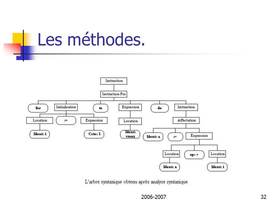2006-200733 Les méthodes Les métriques de Halstead sont basées sur l interprétation du code comme une séquence de marqueurs, classifiés chacun comme étant un opérateur ou une opérande.