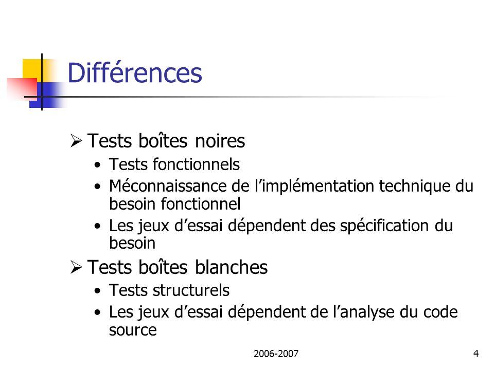 2006-20075 Plan de lexposé I.Différentes utilisations des outils.