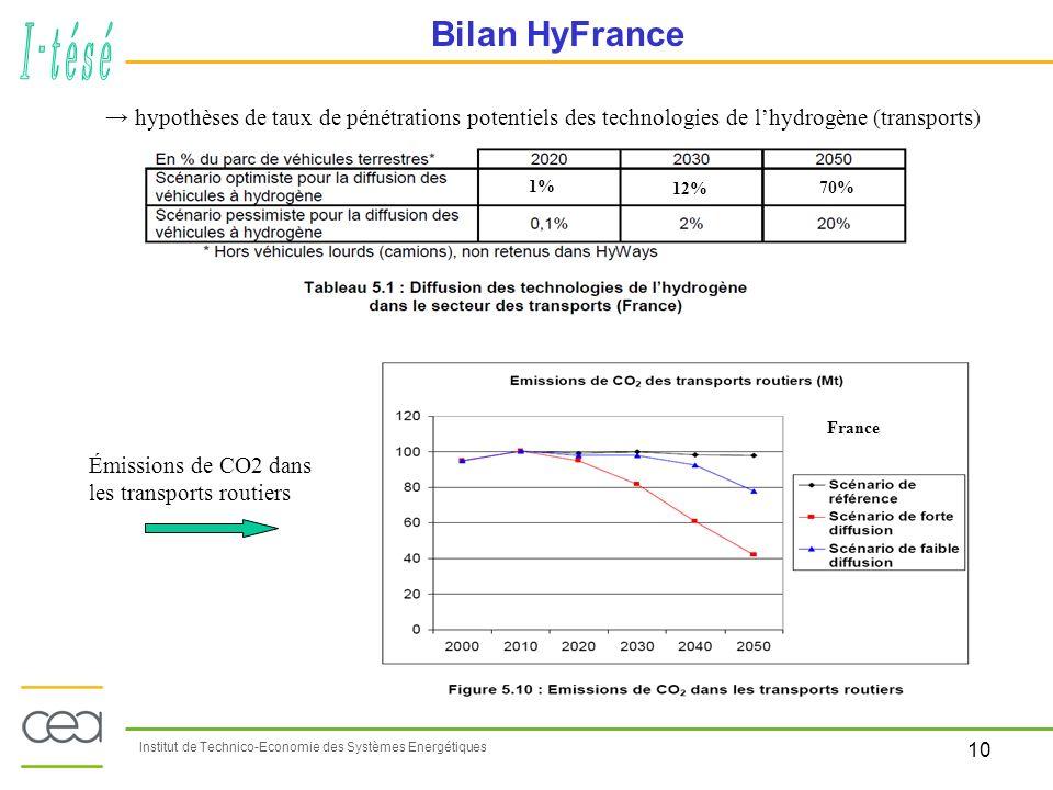 10 Institut de Technico-Economie des Systèmes Energétiques Bilan HyFrance hypothèses de taux de pénétrations potentiels des technologies de lhydrogène