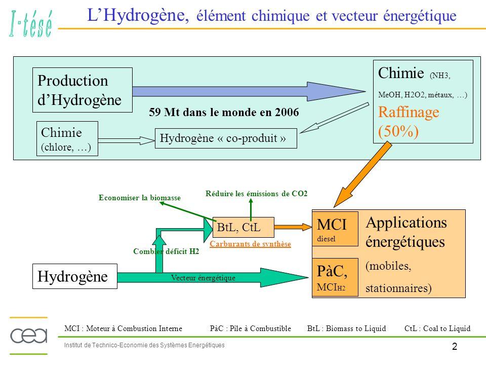 2 Institut de Technico-Economie des Systèmes Energétiques LHydrogène, élément chimique et vecteur énergétique Production dHydrogène Chimie (NH3, MeOH,