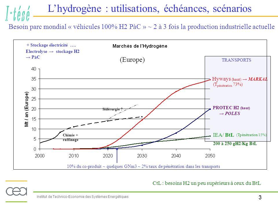 3 Institut de Technico-Economie des Systèmes Energétiques Lhydrogène : utilisations, échéances, scénarios Besoin parc mondial « véhicules 100% H2 PàC