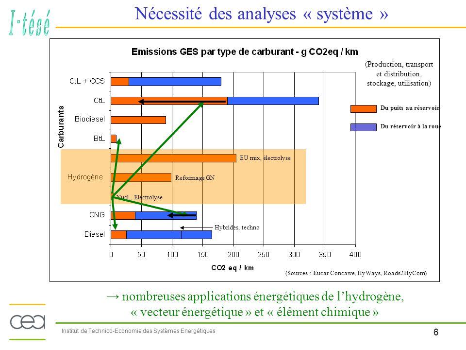 6 Institut de Technico-Economie des Systèmes Energétiques Nécessité des analyses « système » (Sources : Eucar Concawe, HyWays, Roads2HyCom) Du puits a