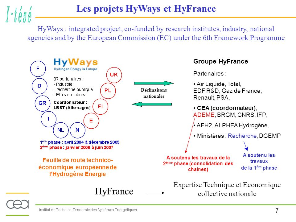 7 Institut de Technico-Economie des Systèmes Energétiques HyWays : integrated project, co-funded by research institutes, industry, national agencies a