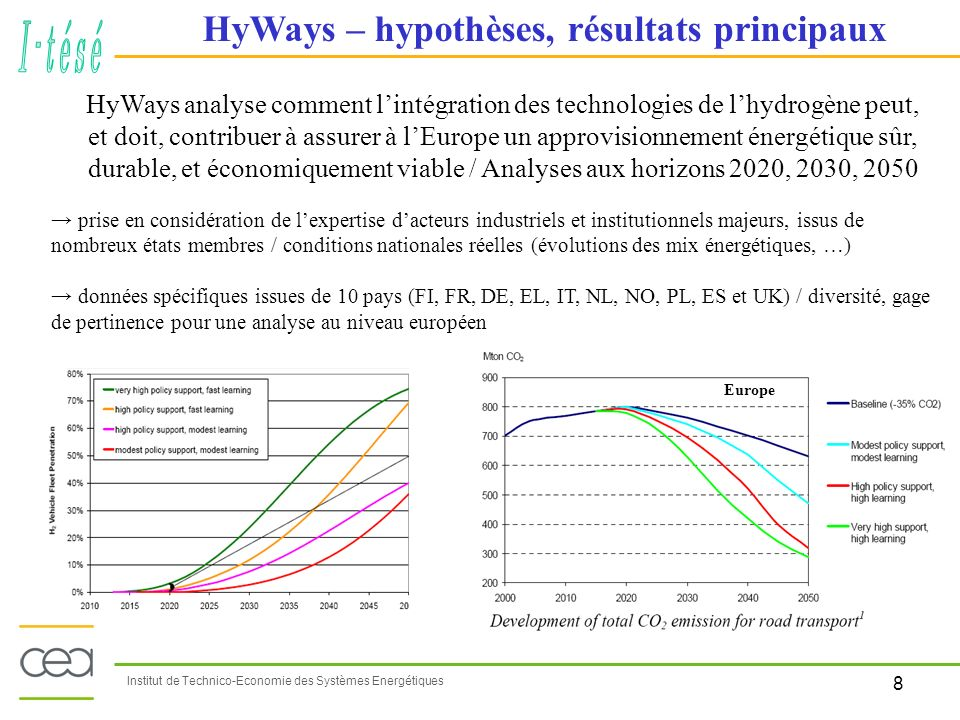9 Institut de Technico-Economie des Systèmes Energétiques Promouvoir lélectrolyse de leau dont limportance stratégique est primordiale en France Valoriser les potentiels élevés dénergies renouvelables (biomasse sèche, éolien…) (potentiels estimés par ADEME et BRGM) Reformage centralisé du gaz naturel, si captage et stockage industriel du CO 2 (potentiels estimés par IFP) Rappel de la stratégie française proposée pour la production « durable » dhydrogène matrice des chaînes (mix énergétique) prenant en compte les ressources et leurs évolutions, et les parts de marchés potentielles que peuvent alors prendre les différentes chaînes, aux échéances 2020, 2030, 2050