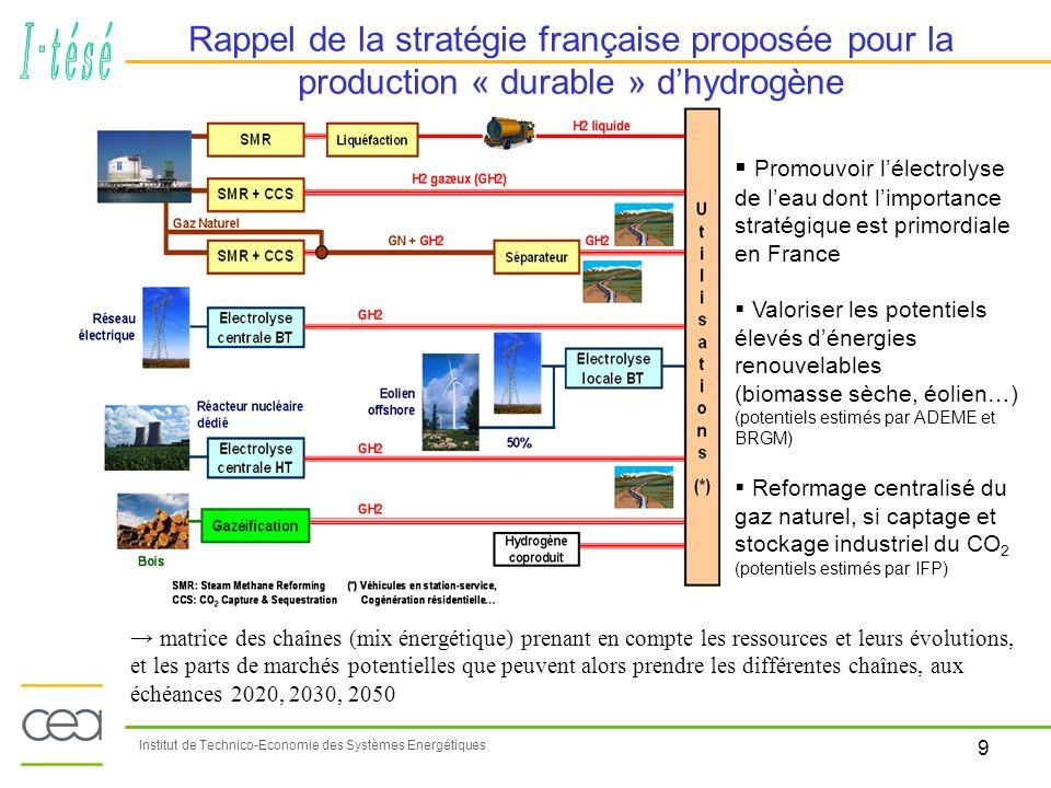 10 Institut de Technico-Economie des Systèmes Energétiques Bilan HyFrance hypothèses de taux de pénétrations potentiels des technologies de lhydrogène (transports) 1% 12% 70% Émissions de CO2 dans les transports routiers France