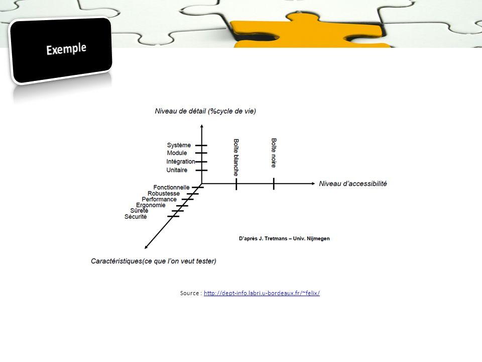 Source : http://dept-info.labri.u-bordeaux.fr/~felix/http://dept-info.labri.u-bordeaux.fr/~felix/