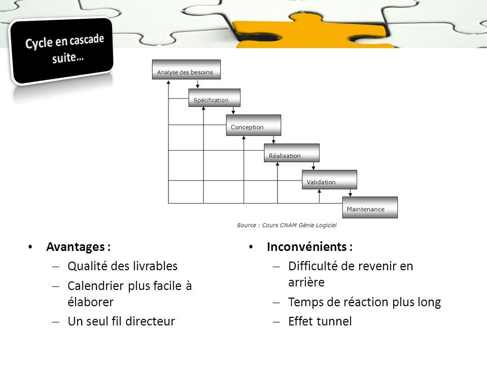 Avantages : – Qualité des livrables – Calendrier plus facile à élaborer – Un seul fil directeur Inconvénients : – Difficulté de revenir en arrière – T