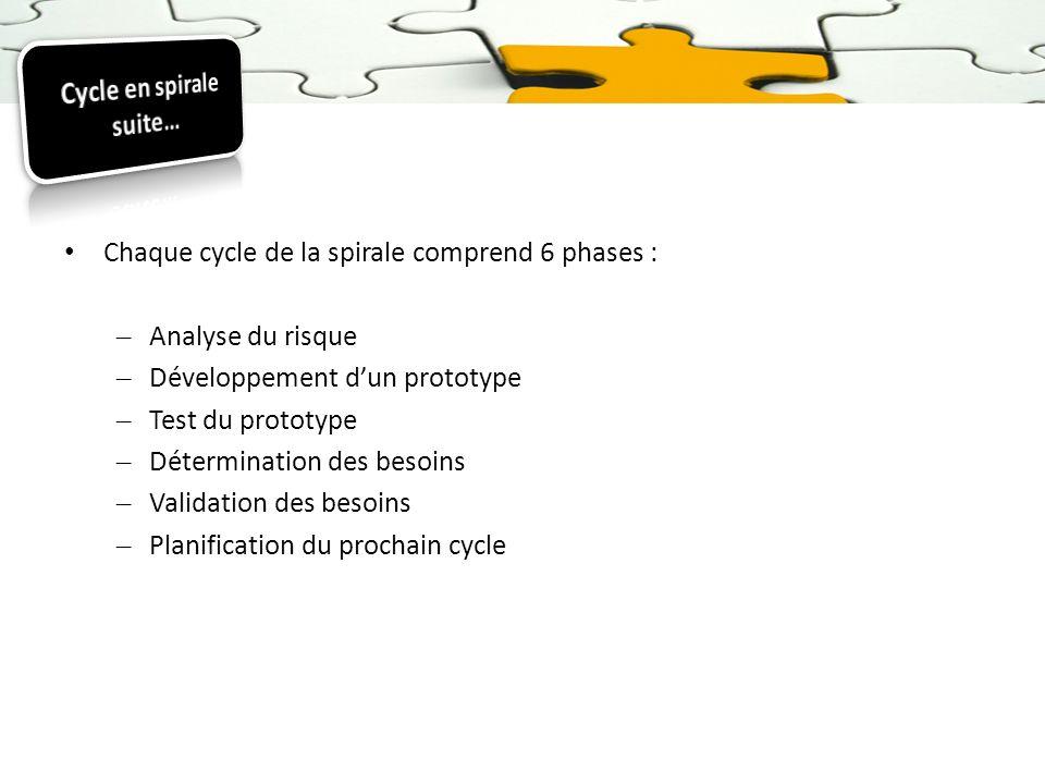 Chaque cycle de la spirale comprend 6 phases : – Analyse du risque – Développement dun prototype – Test du prototype – Détermination des besoins – Val
