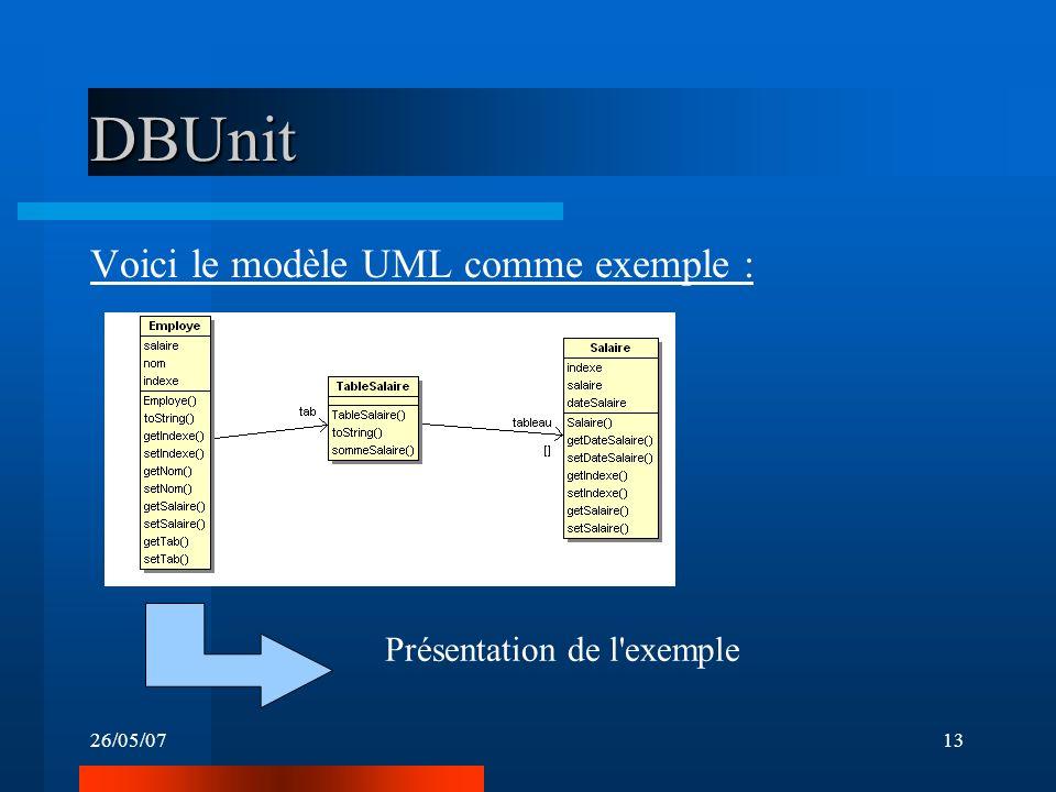 26/05/0713 DBUnit Voici le modèle UML comme exemple : Présentation de l exemple
