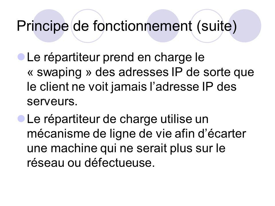 Principe de fonctionnement (suite) Le répartiteur prend en charge le « swaping » des adresses IP de sorte que le client ne voit jamais ladresse IP des