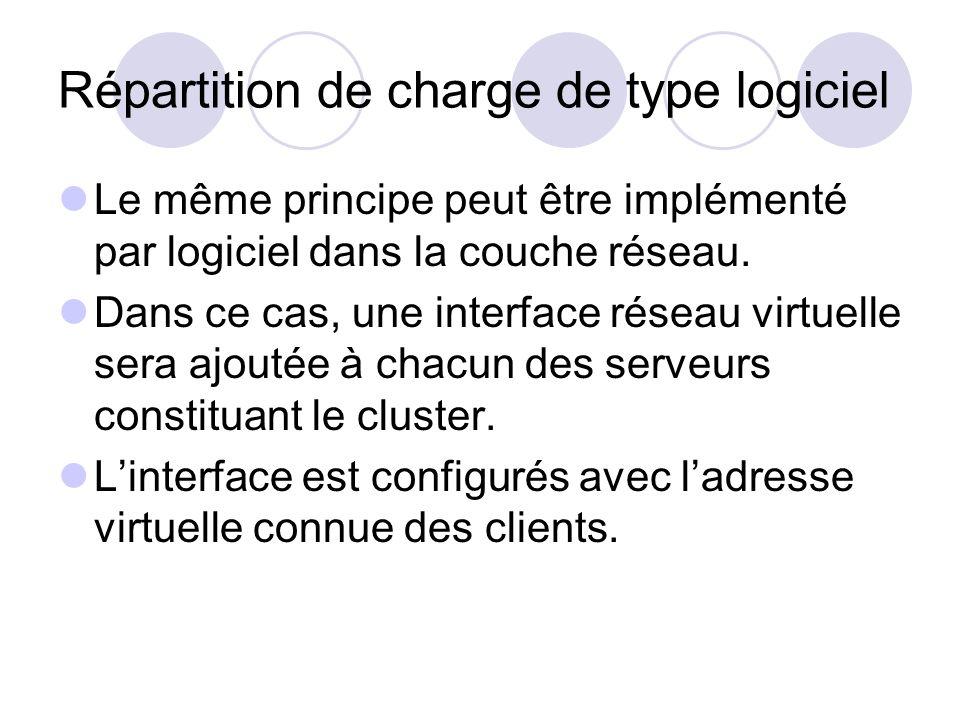 Répartition de charge de type logiciel Le même principe peut être implémenté par logiciel dans la couche réseau. Dans ce cas, une interface réseau vir
