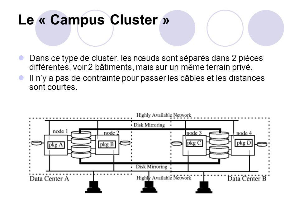 Le « Campus Cluster » Dans ce type de cluster, les nœuds sont séparés dans 2 pièces différentes, voir 2 bâtiments, mais sur un même terrain privé. Il